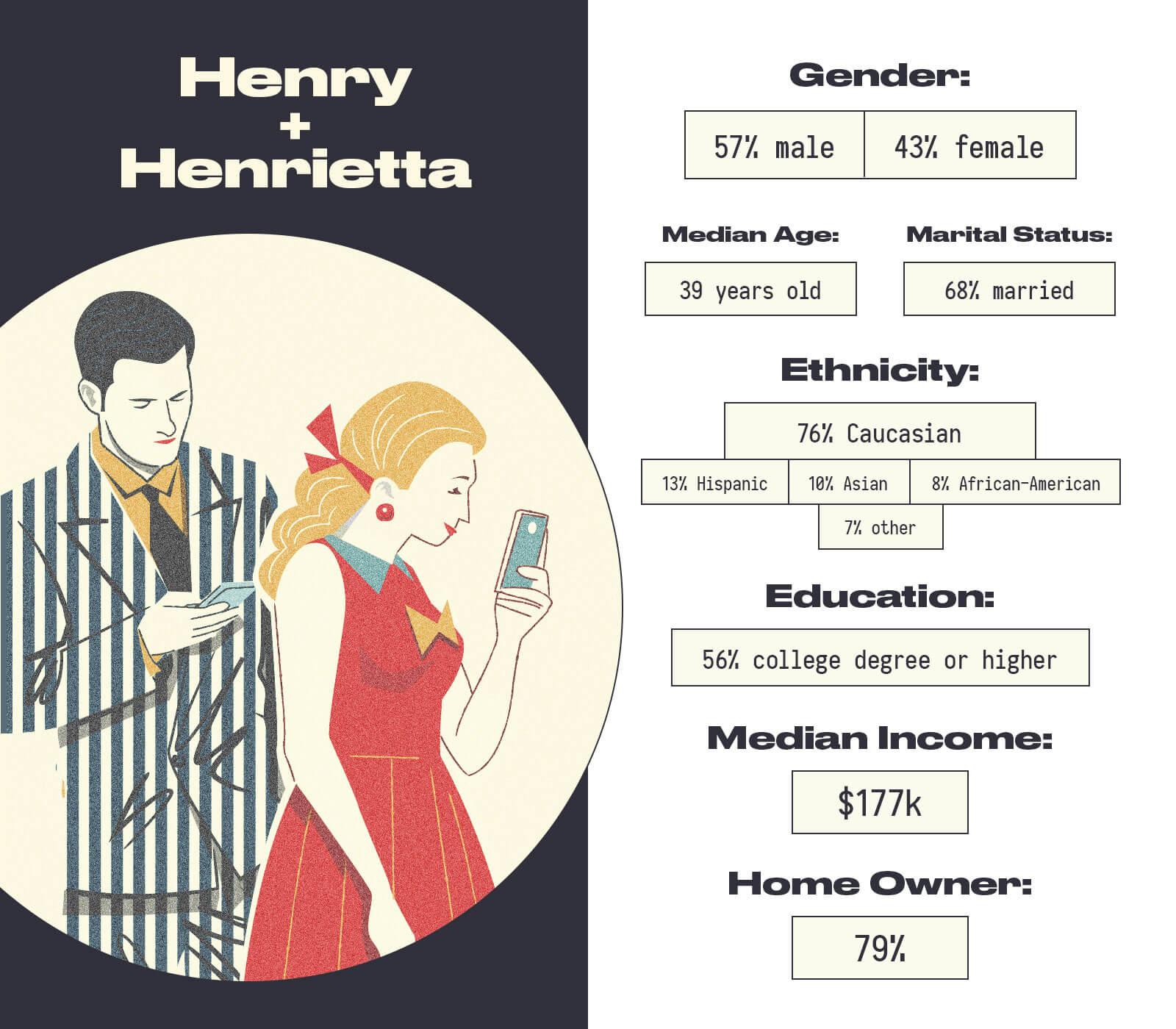 Infographic - Henry+Henrietta